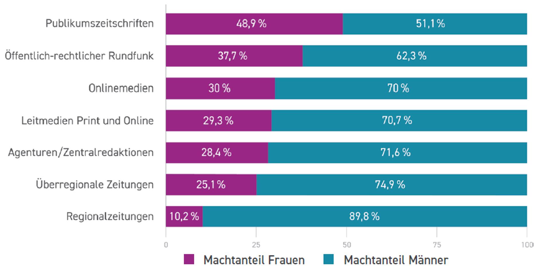 women power factor in German media